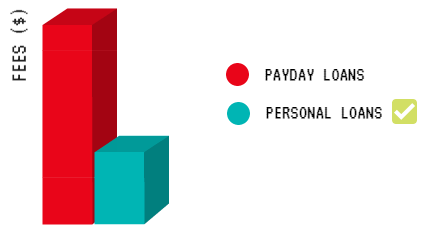 payday vs personal loan
