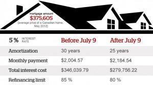 mortgage rule changes break down