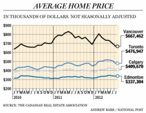 average home prices in canada