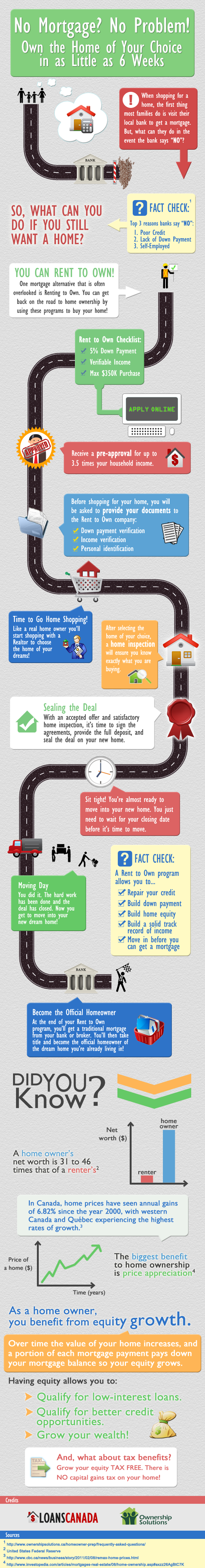 Rent to Own - Home Ownership Alternative - Infographic