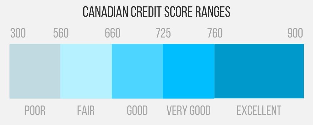 canadian credit score ranges
