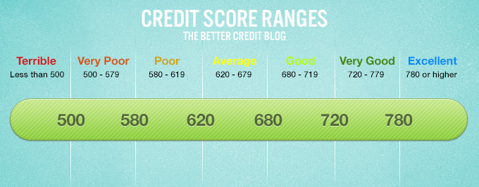 Loan With Bad Credit >> What Your Credit Score Range Really Means | Loans Canada