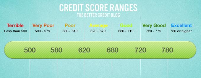 Canadian credit Score Ranges chart