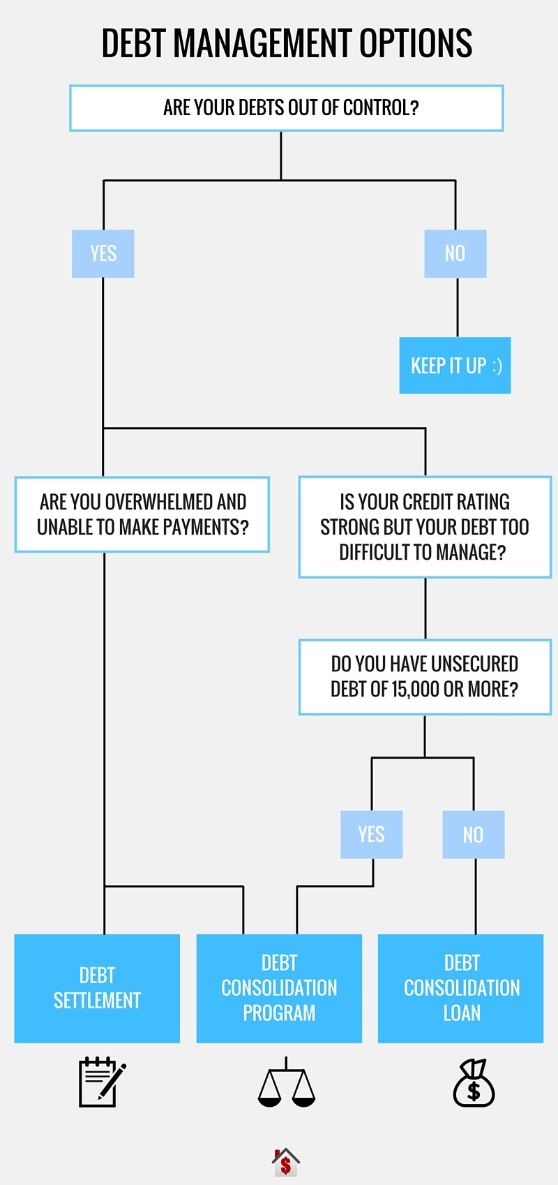 Debt Management infographic