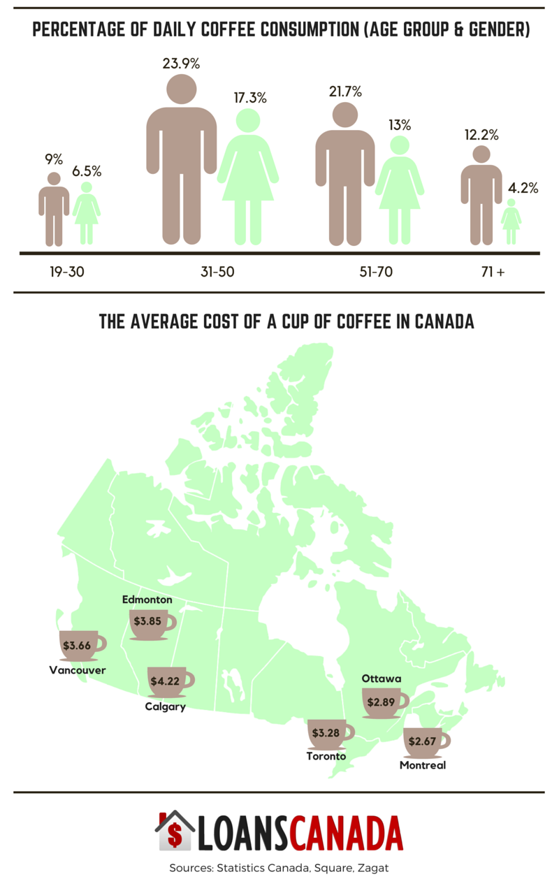 The cost of coffee in Canada