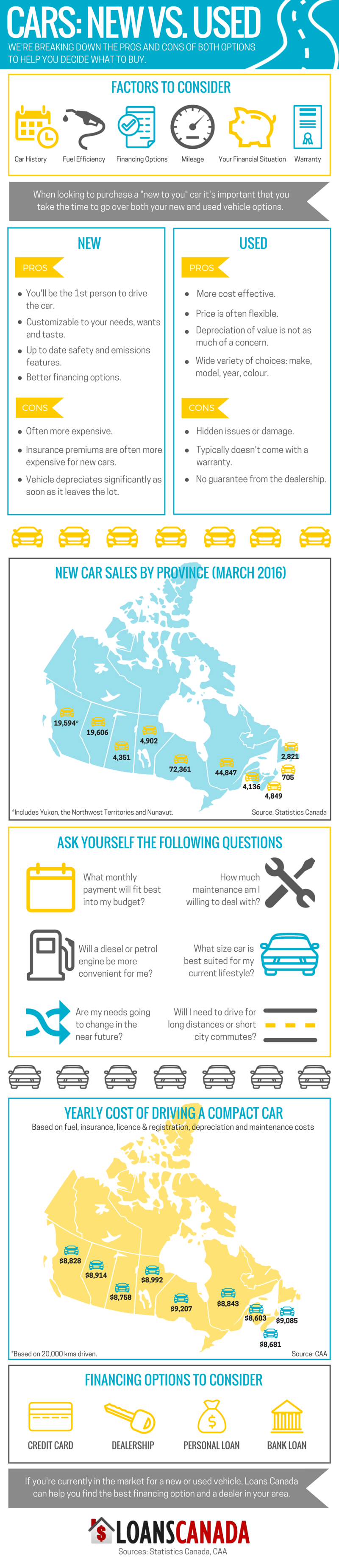 Infographic: New Cars vs. Used Cars | Loans Canada