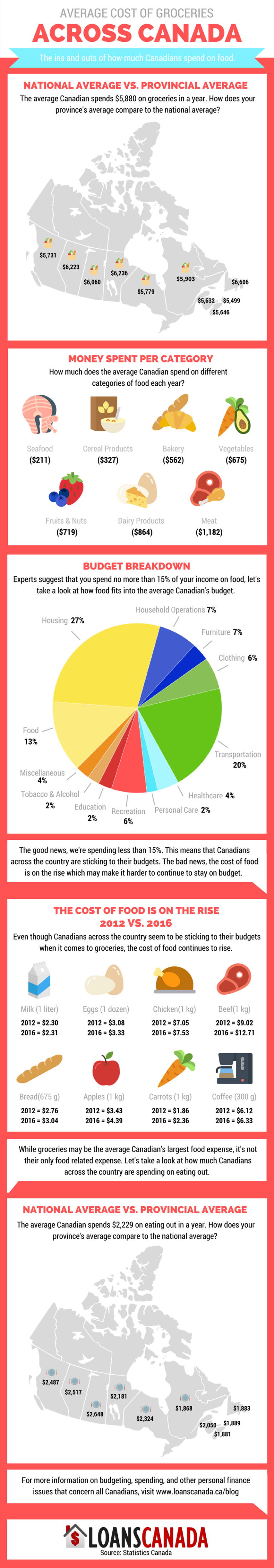 cost of groceries Canada