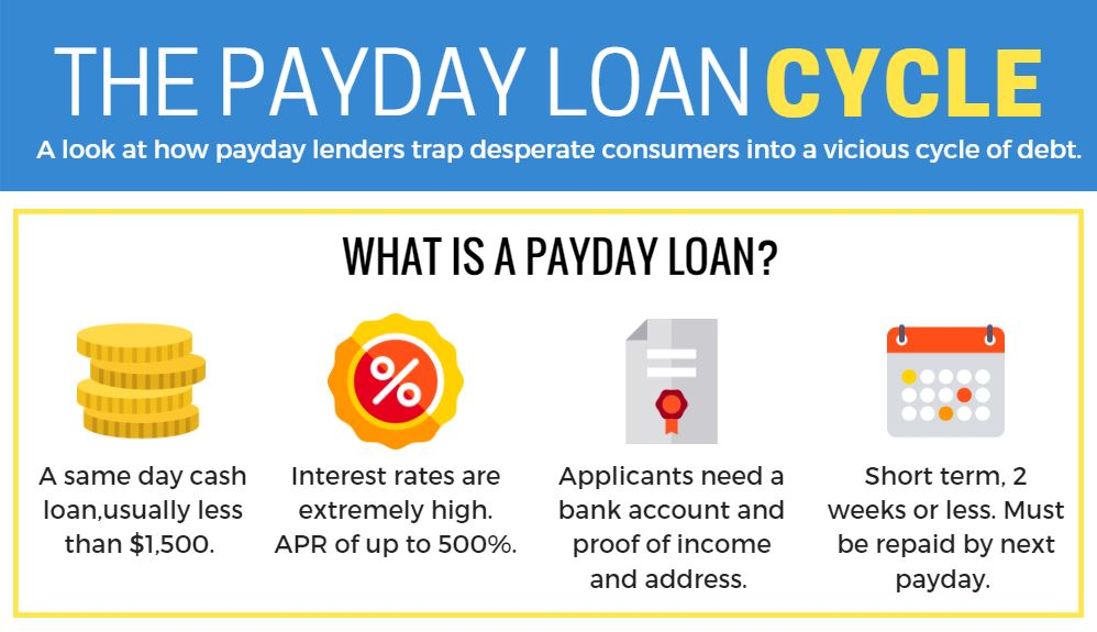 payday loan cycle