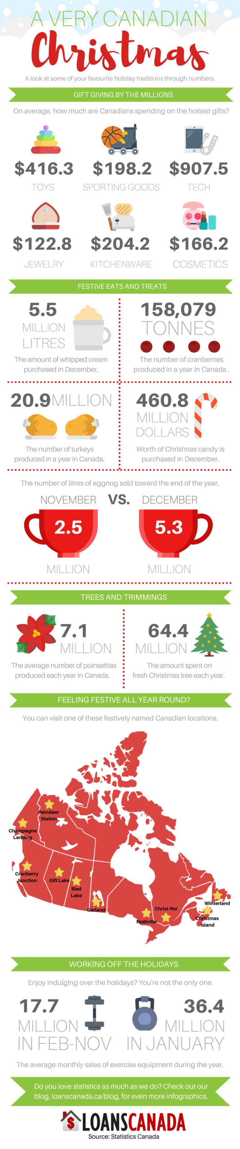 Canadian Christmas statistics