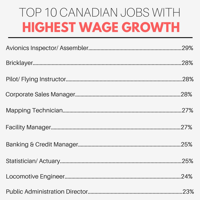 Top 10 Canadian job, wage growth