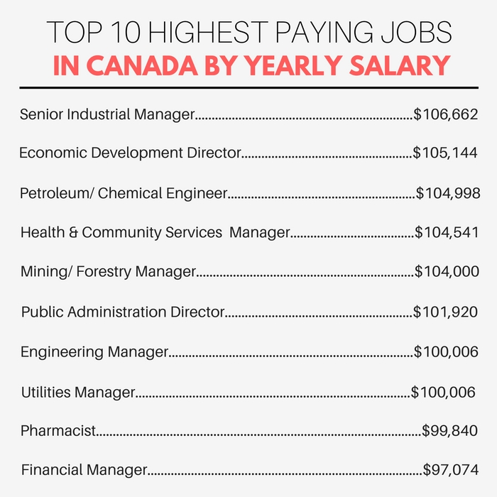 Top Canadian jobs by salary