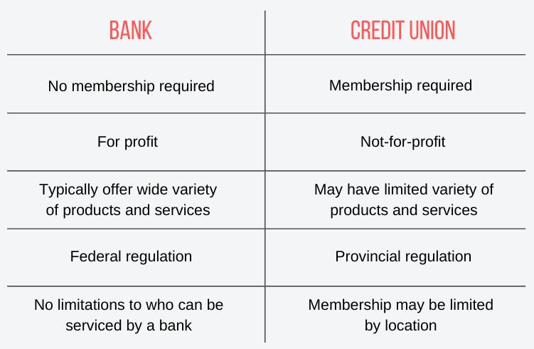 Bank vs. Credit Union