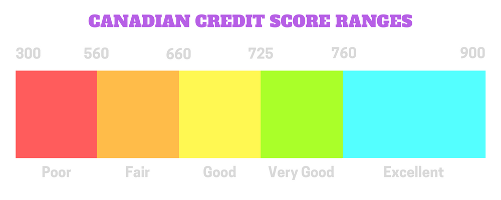 Canadian Credit Score Ranges