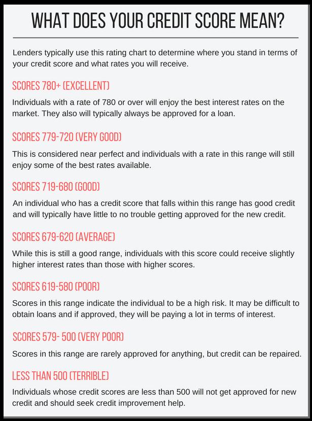 Credit Score Ranges