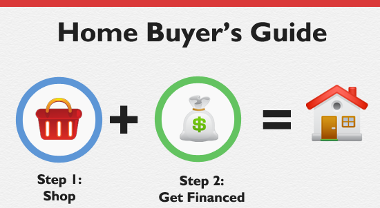 How To Borrow Using Your Home Equity In 2021 Loans Canada