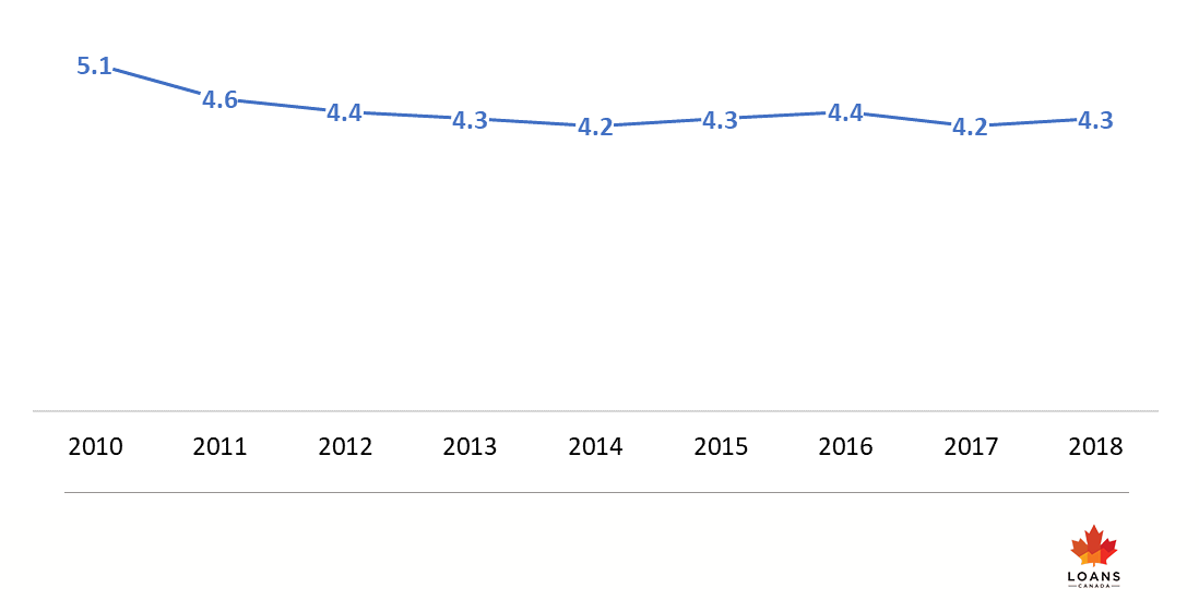 Insolvency 2010 - 2018 trend