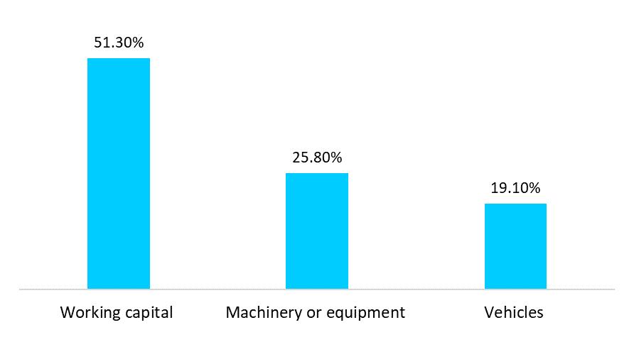 Equipment Financing 4