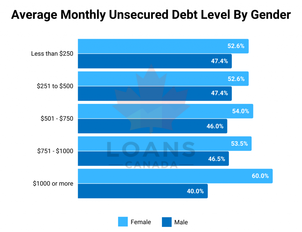 Average Monthly Unsecured Debt Level By Gender