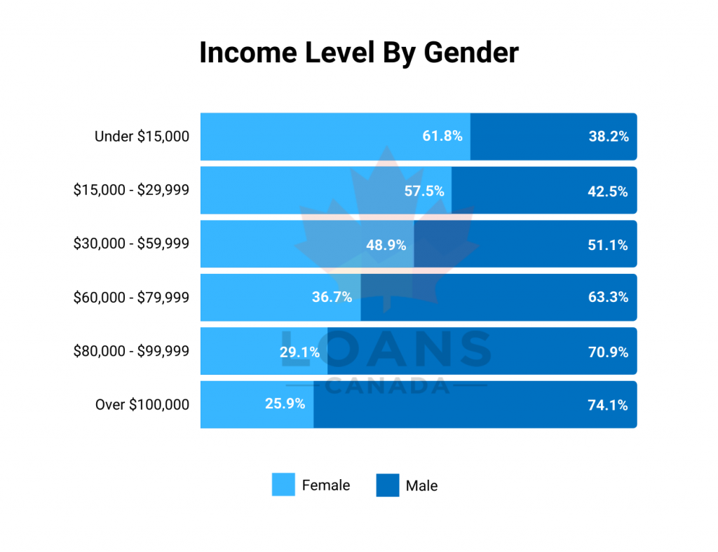 Income Level By Gender