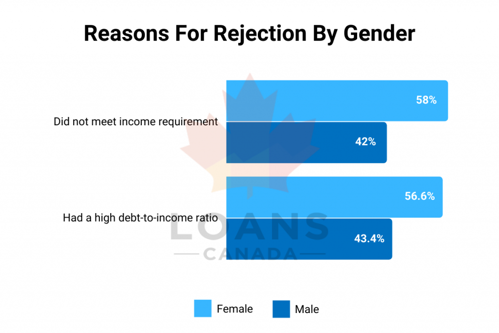 Reasons For Rejection By Gender